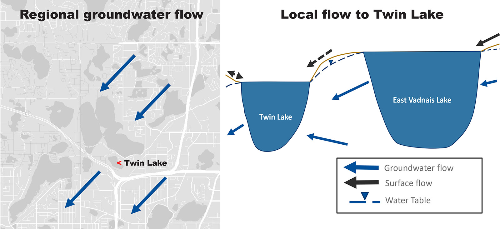 Groundwater flow map