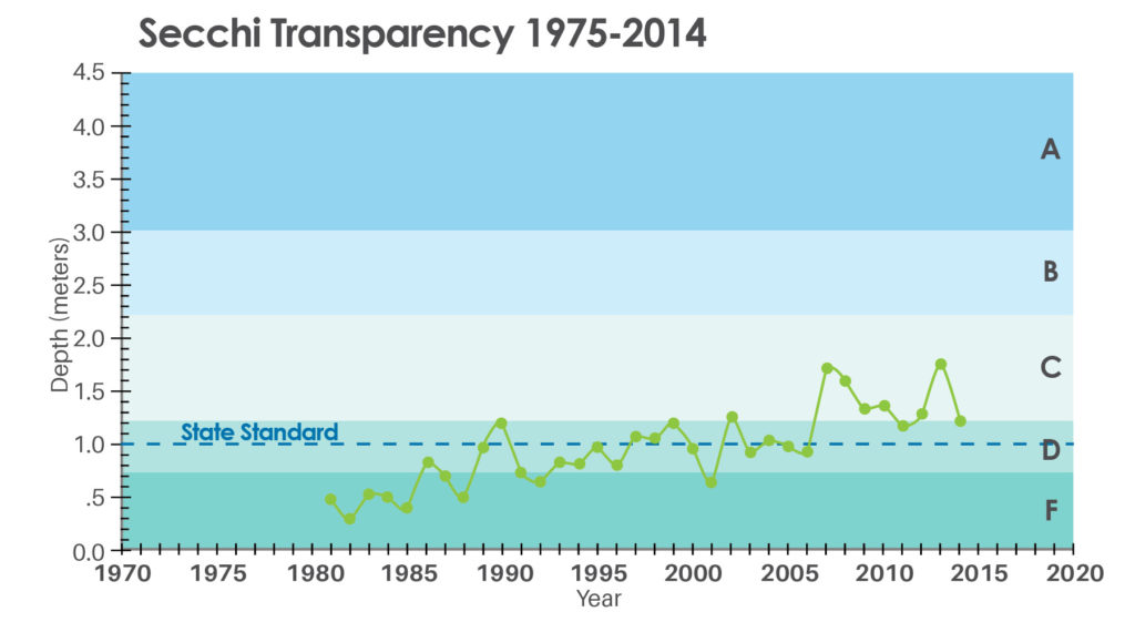 Secchi Transparency graph