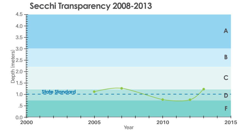 Secchi Transparency graph