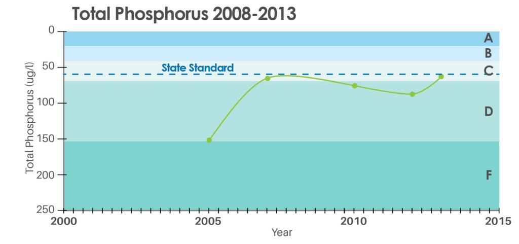 Total Phosphorus