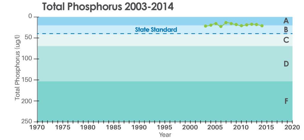 Phosphorus graph