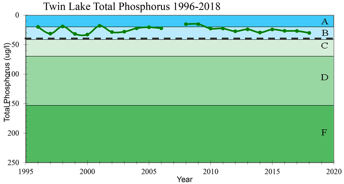 Phosphorus chart